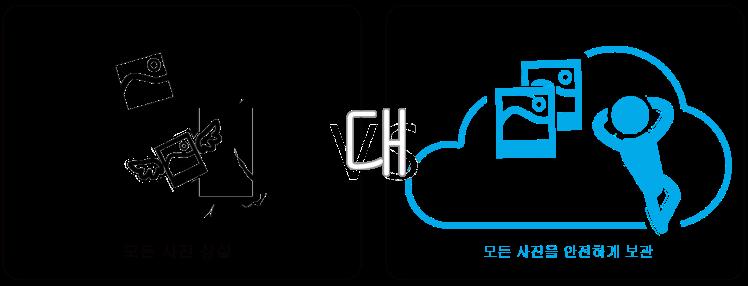 4韓文(照片消失vs未損)