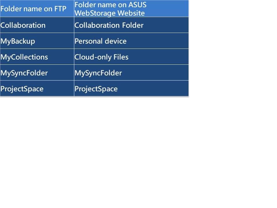 FTP_網頁版對照表.jpg